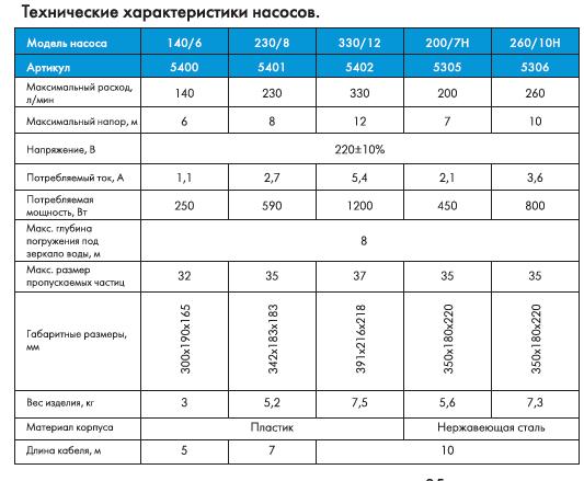 Фекальный насос Джилекс Фекальник  260/10 Н